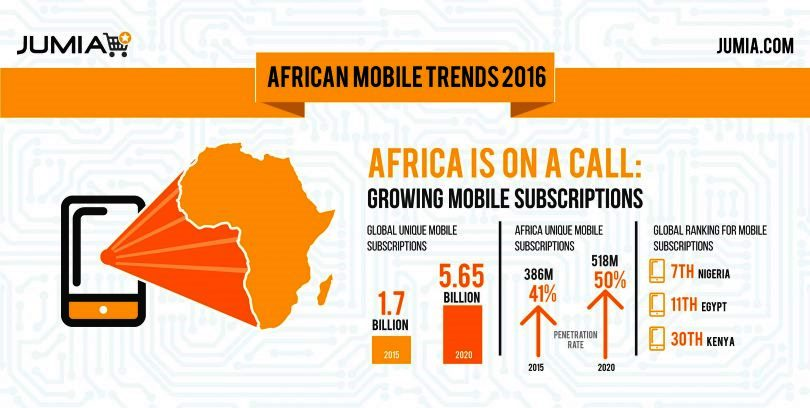 Nigeria's Mobile Industry Patterns 2017