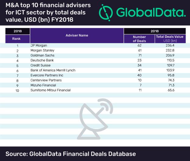 Global ICT deals market FY2018