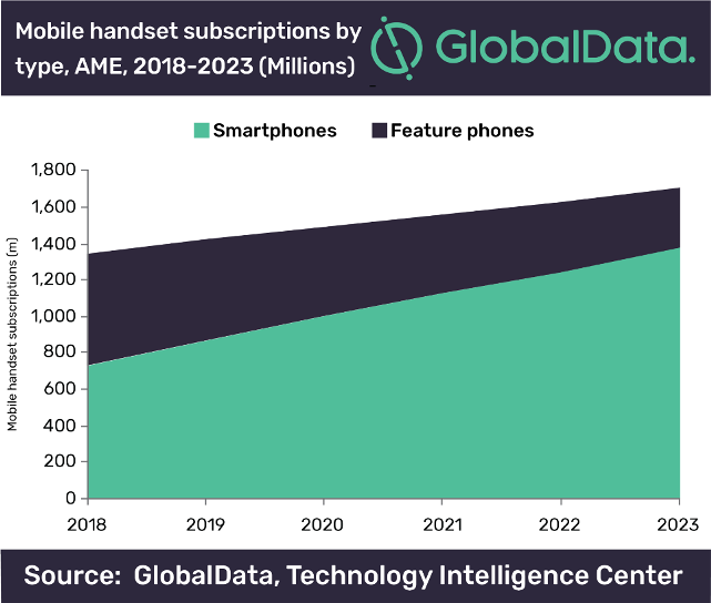 Africa, Middle East handset subscriptions to hit 1.4b by 2023, says GlobalData