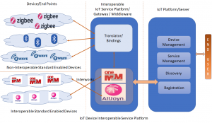 interoperability of IoT technologies