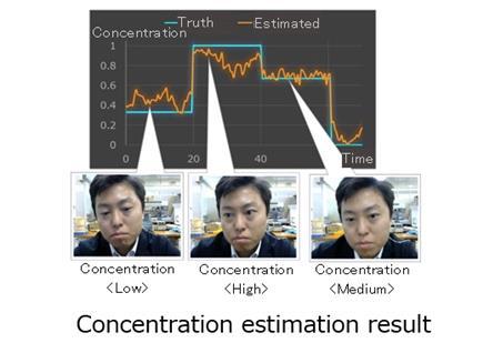 Fujitsu develops AI model facial